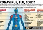 Why A Flu Shot Will NOT Protect You From Coronavirus